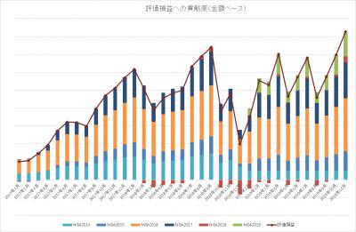 201911_NISA TOTAL_評価損益_内訳