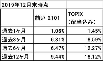 201912_結い2101_TOPIX