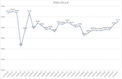 201912_ひふみ投信_アクティブシェア