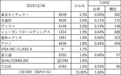 201912_ひふみ投信_上位10社