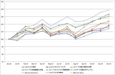 201912_達人ファンド_YTD_基準価額