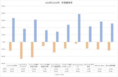 2019_2018_達人ファンド_サブファンド_年間騰落率