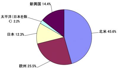 201912_達人ファンド_地域別