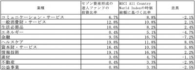 201912_達人ファンド_業種別