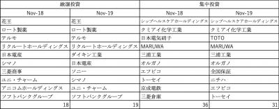 201912_達人ファンド_投資先_厳選投資_集中投資