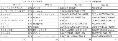 201912_達人ファンド_投資先_コムジェスト日本_ワンアジア