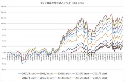 201912_達人ファンド_k2k2_history