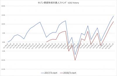 201912_達人ファンド_k2k2_history_2