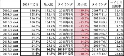 201912_達人ファンド_k2k2_history_まとめ