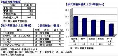 201912_スパークス_厳選投資_ポートフォリオ