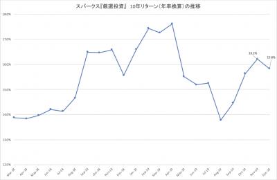 201912_スパークス_厳選投資_10年_ローリングリターン