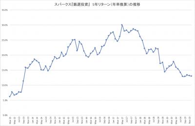 201912_スパークス_厳選投資_5年_ローリングリターン