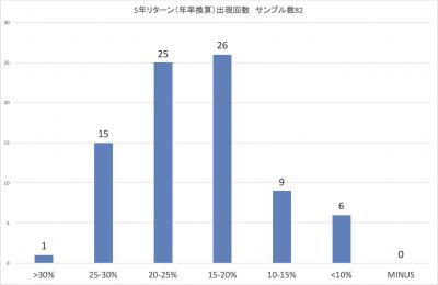 201912_スパークス_厳選投資_5年_ローリングリターン_頻度