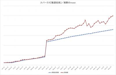 201912_スパークス_厳選投資_k2k2_actual