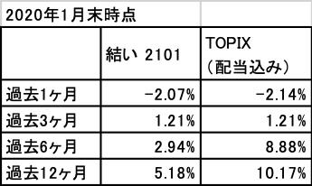 202001_結い2101_TOPIX