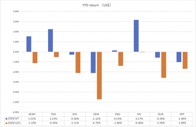 20200207_ishares_return_YTD