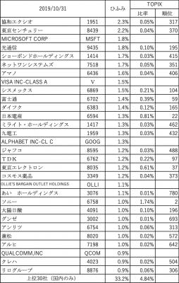 201910_ひふみ投信_上位30社