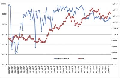 202001_ひふみ投信_国内株式比率_TOPIX