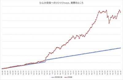 202001_ひふみ投信_k2k2_actual