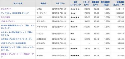 20200221_国内中小型株ファンド_NAV_TOP10