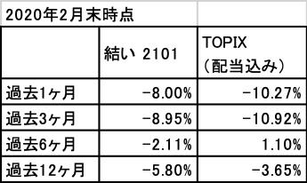 202002_結い2101_TOPIX