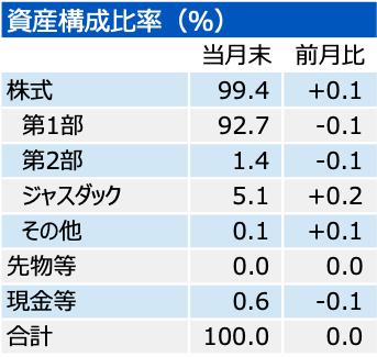 202002_三井住友・中小型株ファンド_NAV_UNITS