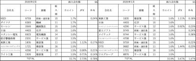 202002_三井住友・中小型株ファンド_上位10社