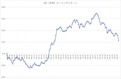 202002_三井住友・中小型株ファンド_5年(年率)_ローリングリターン