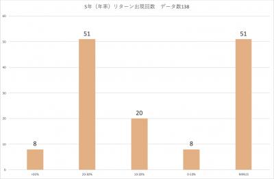 202002_三井住友・中小型株ファンド_5年(年率)_分布