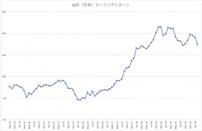 202002_三井住友・中小型株ファンド_10年(年率)_ローリングリターン