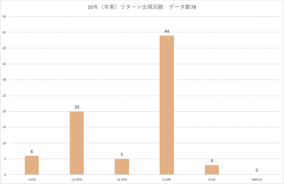 202002_三井住友・中小型株ファンド_10年(年率)_分布