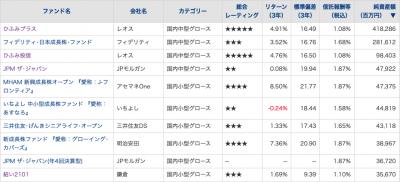 20200319_国内中小型株ファンド_NAv_TOP10