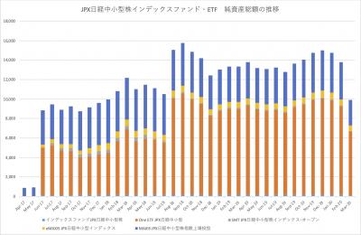 20200319_JPX日経中小型株インデックスファンド_ETF_NAV