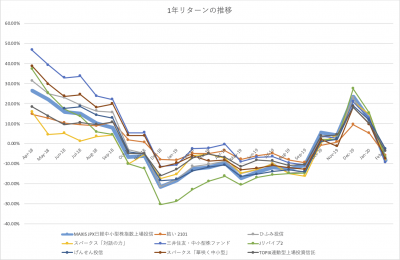 202002_JPX日経中小型インデックスETF_1年リターン