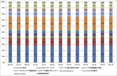202003_セゾン資産形成の達人ファンド_ポートフォリオ