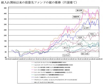 202003_セゾン資産形成の達人ファンド_サブファンド_History