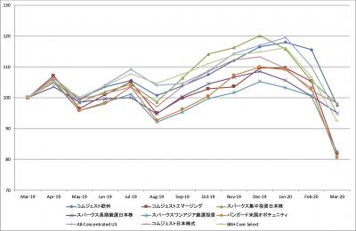 202003_セゾン資産形成の達人ファンド_基準価額_LTM