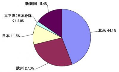 202003_セゾン資産形成の達人ファンド_地域別