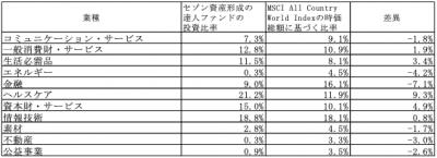 202003_セゾン資産形成の達人ファンド_業種別