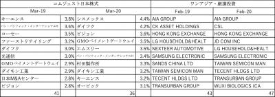 202003_達人ファンド_投資先_コムジェスト日本_ワンアジア