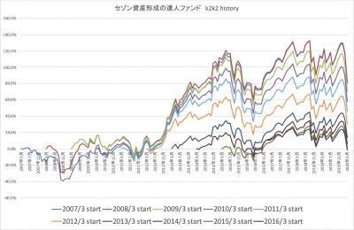 202003_達人ファンド_k2k2_history