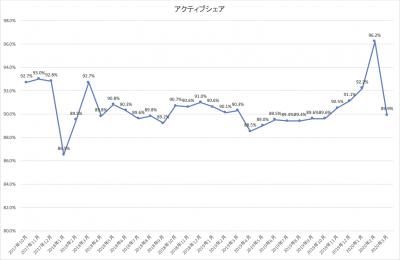 202003_ひふみ投信_アクティブシェア