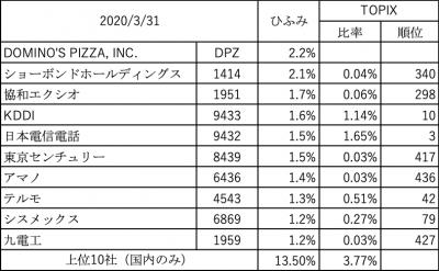 202003_ひふみ投信_投資先_上位10社