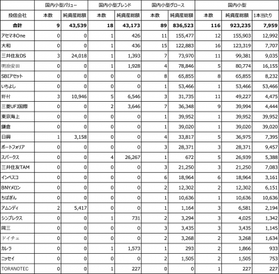 20200417_国内小型株ファンド_投信会社別