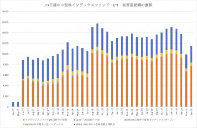 20200417_JPX日経中小型株インデックスファンド_ETF_NAV