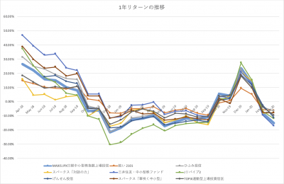 202003_JPX日経中小型インデックスETF_1年リターン