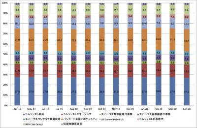 202004_セゾン資産形成の達人ファンド_ポートフォリオ