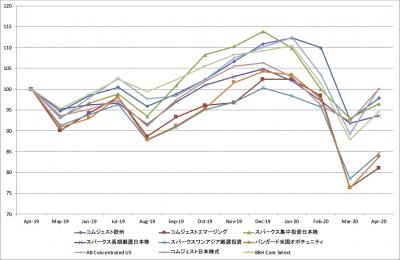 202004_セゾン資産形成の達人ファンド_基準価額_LTM