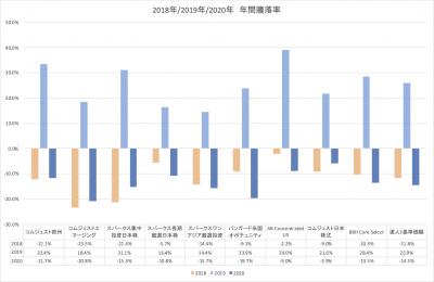 202004_セゾン資産形成の達人ファンド_サブファンド_YTD