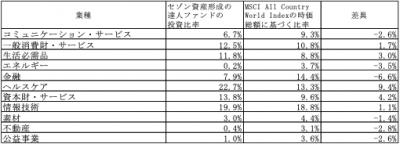 202004_セゾン資産形成の達人Fのサブファンド_業種別